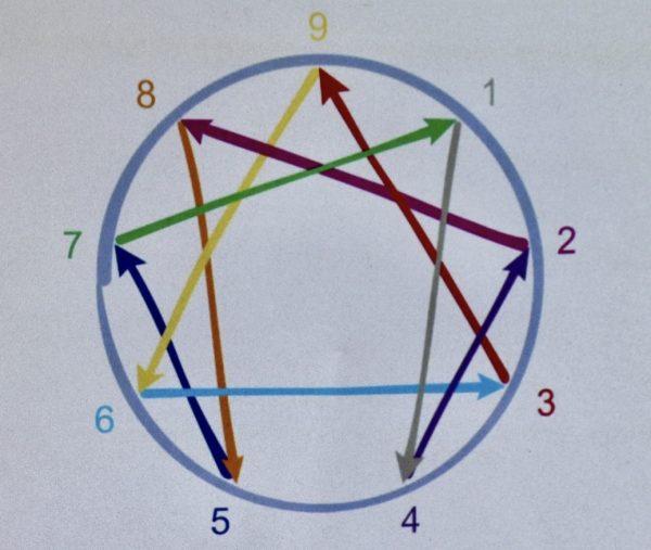 Schéma Ennéagramme